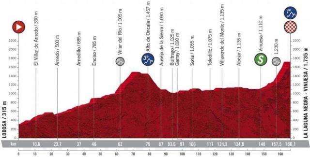 Vuelta a Espanha 2020 3ª