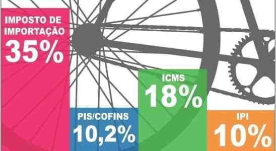 Impostos para bicicletas