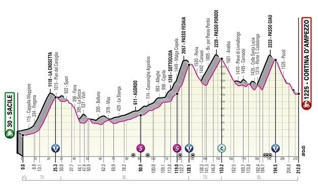 Giro d'Italia 2021 16ª