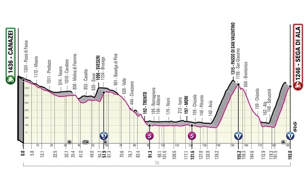 Giro d'Italia 2021 17ª