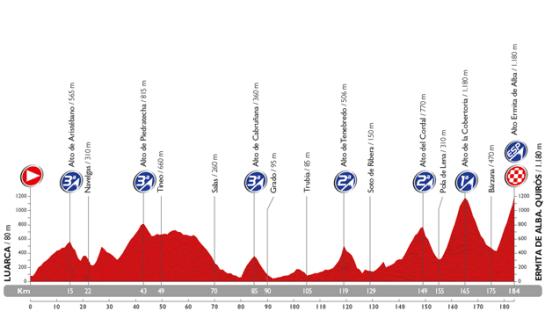 Stage 16 Vuelta 2015