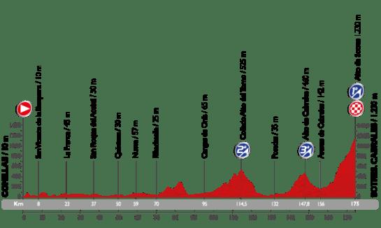 Stahe 15 Vuelta 2015