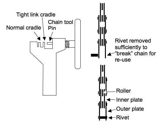 How to break or fix a bike chain using a chain tool