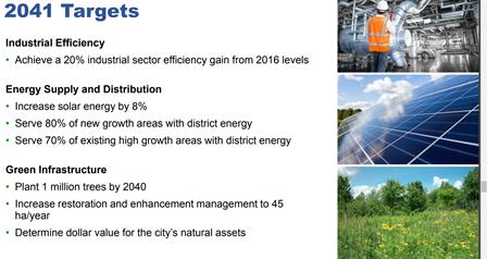 Brampton 2041 Targets - Energy