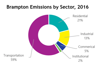 Brampton Energy Emissions by Sector