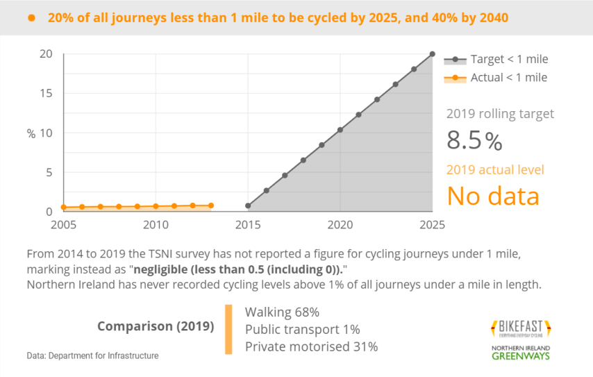 Cycling journeys in NI less than 1 mile, 2019