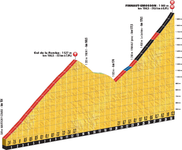 Stage 17 Profile (Le Tour)