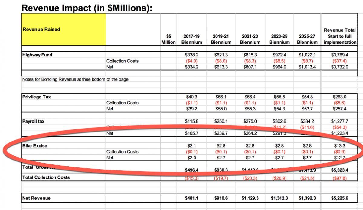 Estimated Tax 50000