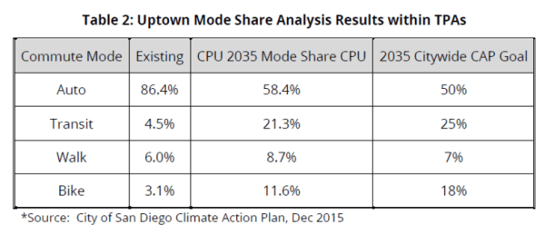 San Diego Uptown Mode Share Analysis