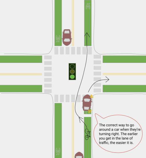 A graphic of a car turning right close to the curb and the bicycle can easily go around the car to the left.