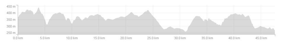 Camino last 50km Elevation Profile