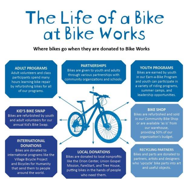 life of a bike
