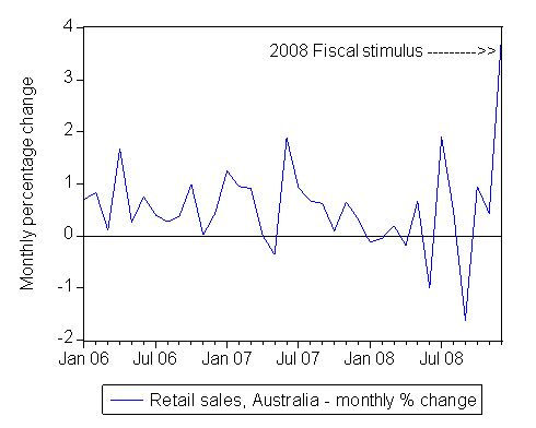 retail_sales_short