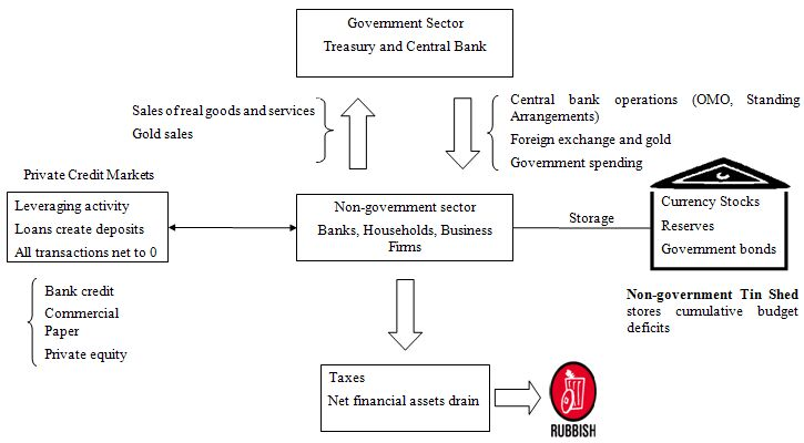 The consolidated government treasury and central bank bill verticalhorizontalrelations you fandeluxe Gallery