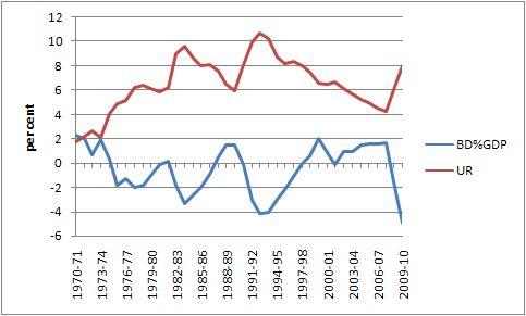 economics and australian budget deficit Economics all economics economics a-z  topics index  australian economy  australia's pre-election budget: feel-good deficit may 16th 2013,.