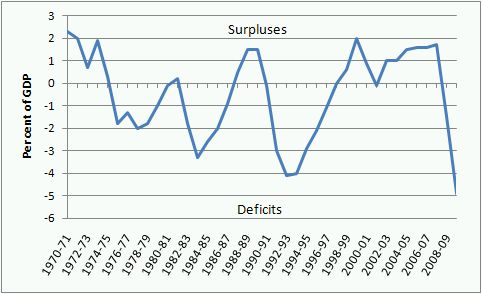 budget_deficits__gdp_1970_2009
