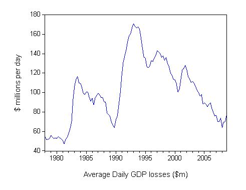daily_gdp_loss_december_2008