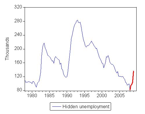 hidden_unemployment