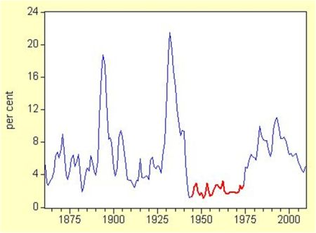 historical_unemployment_rate_from_1861