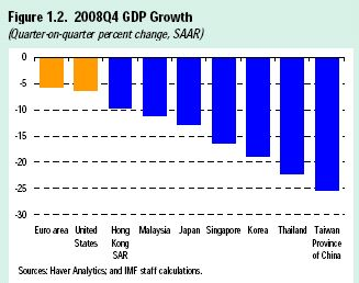 imf_asia_outlook_april_2009_gdp