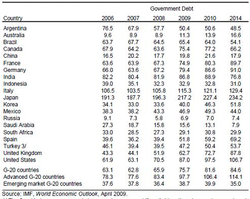 IMF_Debt_GDP_ratio