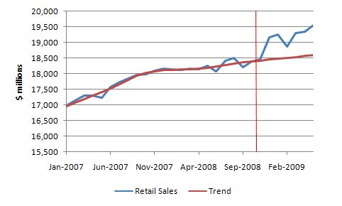 Retail_sales_Jan_2007_May_2009_trend_actual