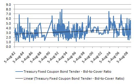 Treasury_Fixed_Coupon_Times_Covered