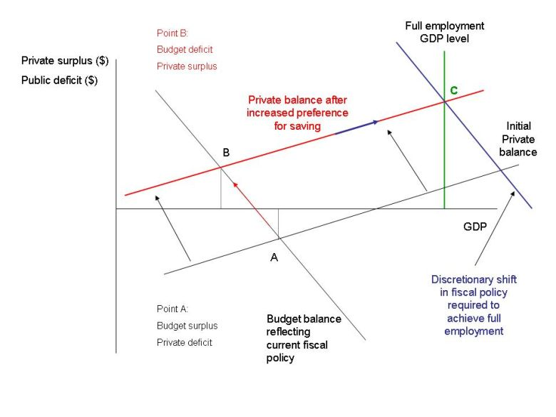 deficits_saving_GDP_diagram