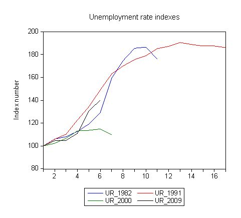 4_recessions_ur_indexes