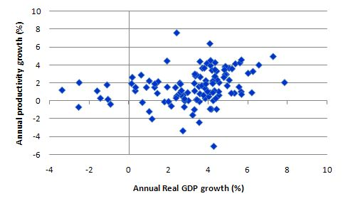 Australia_GDP_LP_scatter