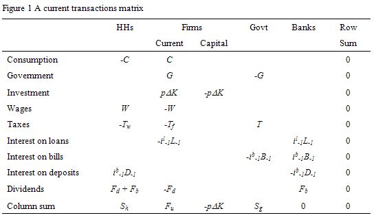 Table_1_current_transactions_matrix