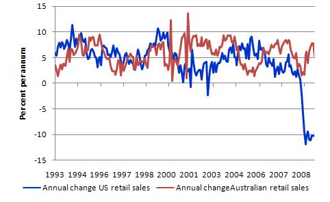 US_AUS_retail_sales_growth_July_2009