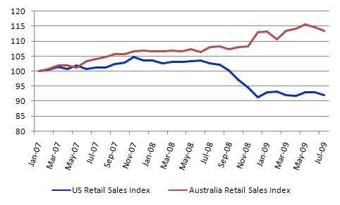 US_AUS_retail_sales_index_July_2009