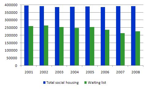 social_housing_and_waiting_list