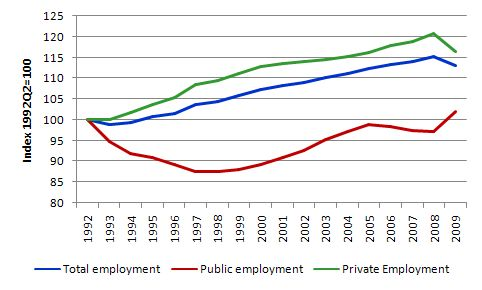 Employment_public_private_1992_2009