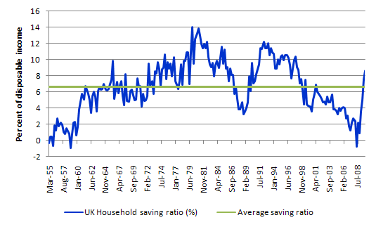 UK_saving_ratio