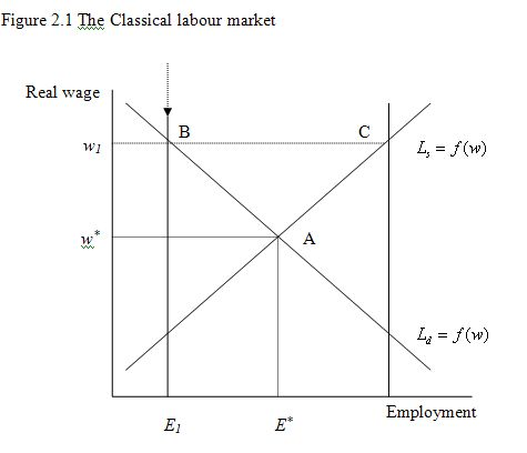 the neoclassical model of labour leisure choice The neoclassical model of labour leisure choice by admin the best papers 0 comments in this society, non many people can afford goods and instruction without working.
