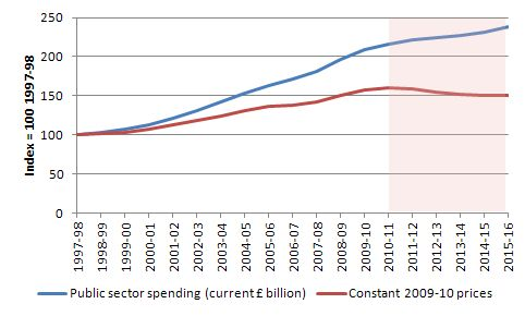https://i2.wp.com/bilbo.economicoutlook.net/blog/wp-content/uploads/2011/09/UK_public_spending_nominal_real_1997_2015.jpg?w=980