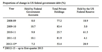 a357fa6b3f4e The US government can buy as much of its own debt as it chooses ...