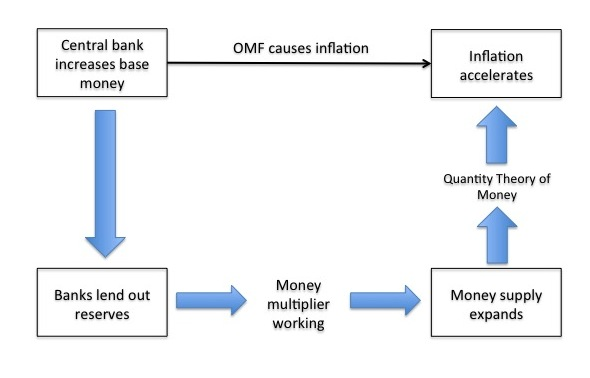 causes of high inflation