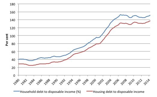Australia_HH_Debt_YD_1980_June_2014