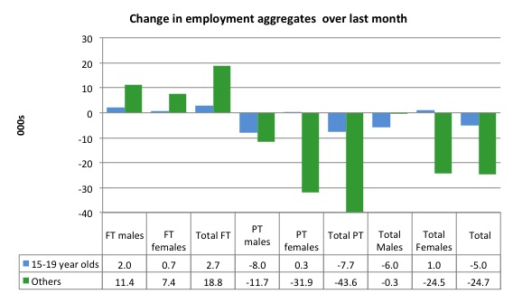 Australia_changes_employment_by_age_last_month_to_September_2014