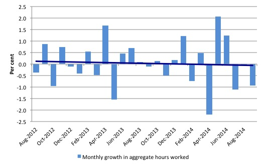 Australia_monthly_growth_hours_worked_and_trend_September_2014