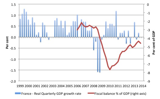 France_Real_GDP_growth_BD_1999_2014Q2