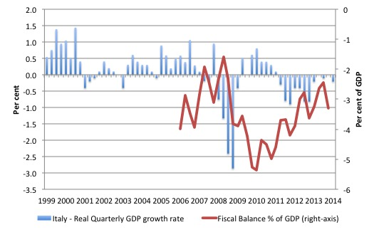 Italy_Real_GDP_growth_BD_1999_2014Q2