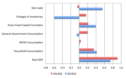 UK_contributions_GDP_Q1_Q2_2014