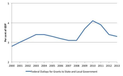 US_Federal_Outlays_State_Local_Gov_PC_GDP_2000_2013