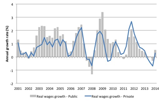 Australia_real_wages_growth_sector_2001_September_2014