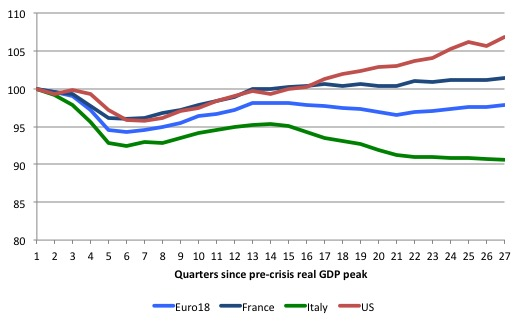 Europe_US_real_GDP_cf_2014Q3