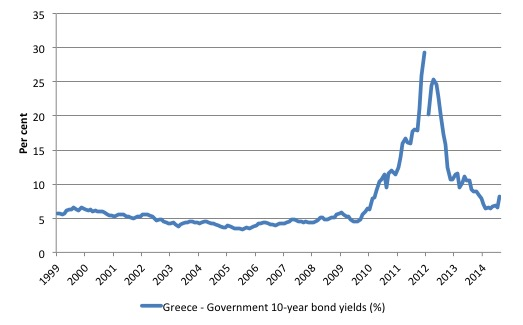 Greece_10YR_Bond_Yields_1999_Oct_2014